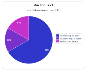 Does your SEO company work on the anchor text linking to your site?