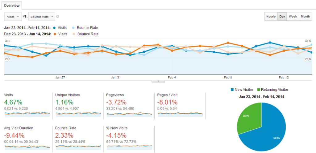 SEO reports help you understand if your SEO company is bringing you online success