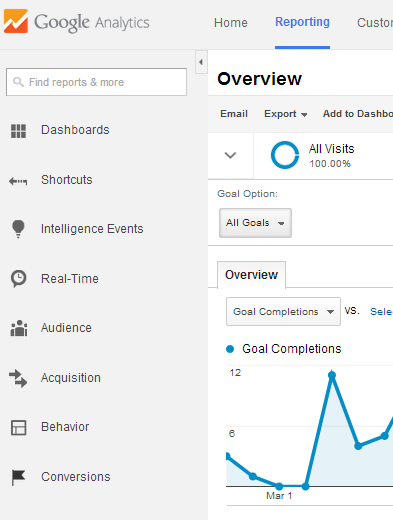 Get started by going to the Google Analytic Reporting section first