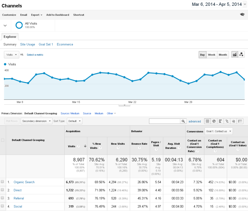 Acquisition - channels report from Google Analytic