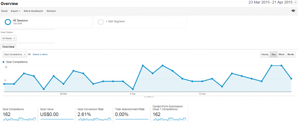 Google Analytic Goals automated report