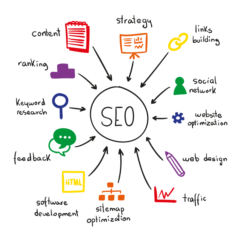 Implementing SEO for independent hotels